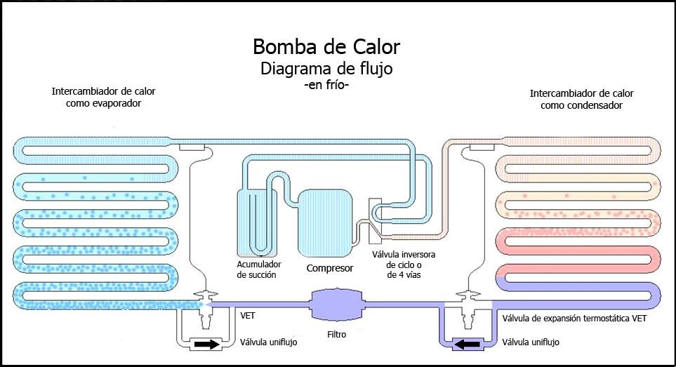 Trucos y consejos para optimizar la calificaci n for Calefaccion por bomba de calor