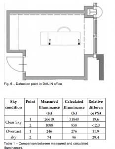 Cálculos relativos a la iluminación e impacto de la luz solar y sus respectivos correspondientes en energía lumínica real.