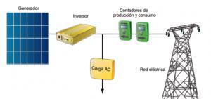 Instalación fotovoltaica conectada a la red con inversor y contador de producción y consumo