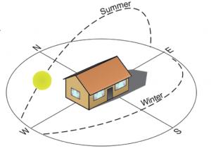 El recorrido del sol en verano (summer) e invierno (winter).