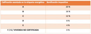 Bonificación IBI según calificación energética