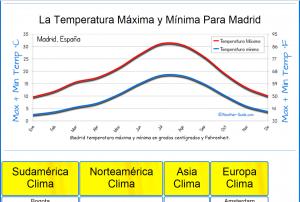 El clima en Madrid: no olvidar ese detalle