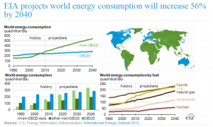world energegy consumption increase