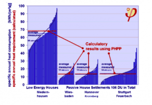 En este gráfico vemos a la izquierda el desempeño energético de una casa ya construida de acuerdo a parámetros de eficiencia, y al lado, el consumo de 3 casas construidas de acuerdo a los criterios de una Passive House.