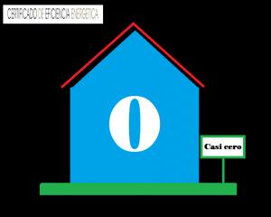 Casas con consumo casi nulo