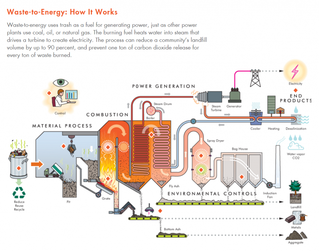 Waste to Energy: How it works